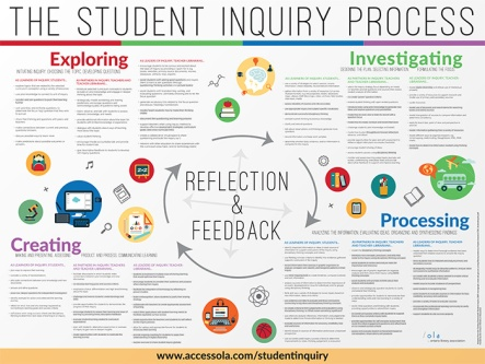 OLA-Inquiry-Process